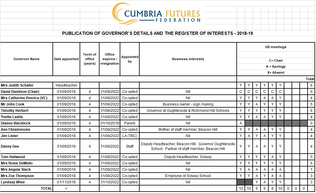 Governors register 18-19 april